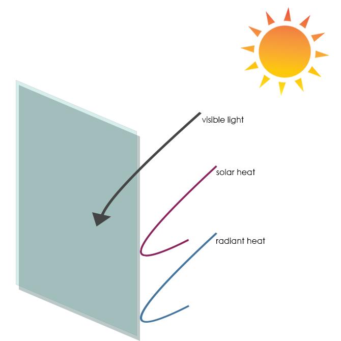 how-window-film-works-los-angeles-ca
